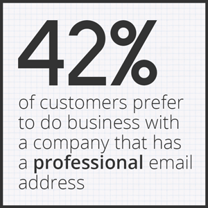 42% of customers prefer to do business with a company that has a professional email address