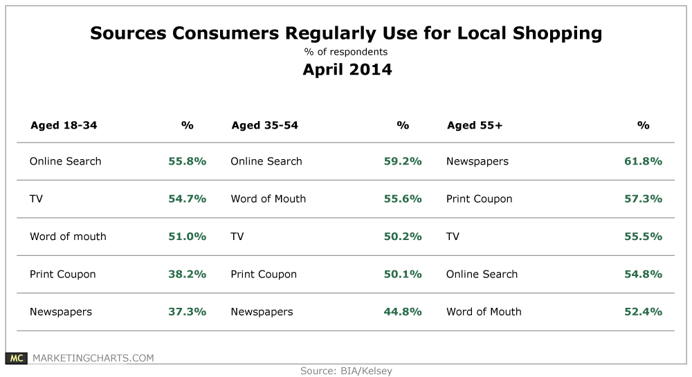 Most Popular Sources of Local Shopping Info, by Age Group
